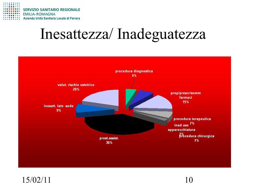 15/02/1110 Inesattezza/ Inadeguatezza