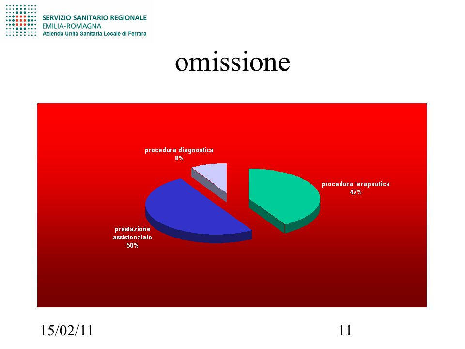 15/02/1111 omissione