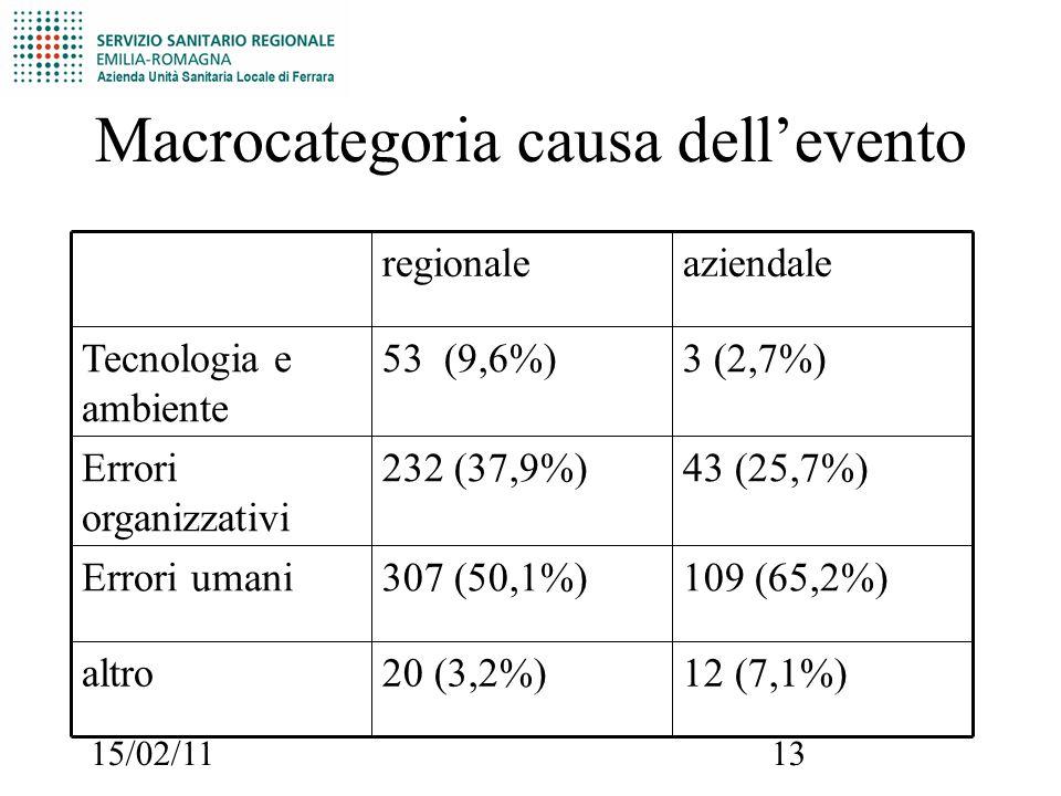 15/02/1113 Macrocategoria causa dell'evento 12 (7,1%)20 (3,2%)altro 109 (65,2%)307 (50,1%)Errori umani 43 (25,7%)232 (37,9%)Errori organizzativi 3 (2,7%)53 (9,6%)Tecnologia e ambiente aziendaleregionale