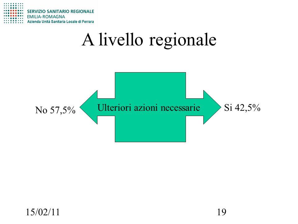 15/02/1119 A livello regionale Ulteriori azioni necessarie No 57,5% Si 42,5%