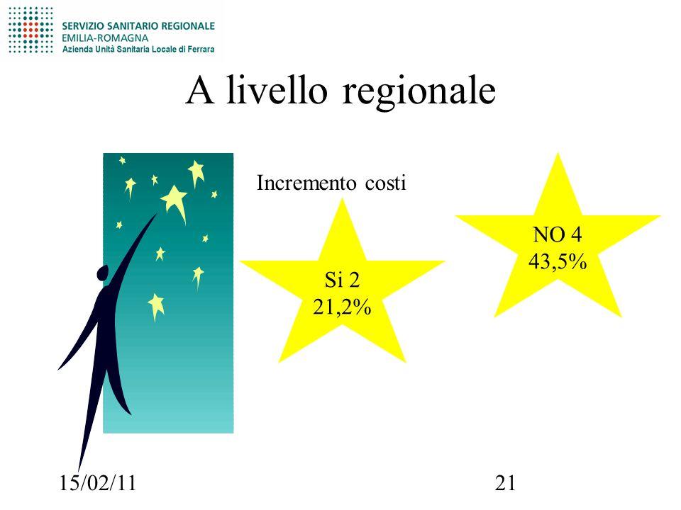15/02/1121 Si 2 21,2% A livello regionale Incremento costi NO 4 43,5%