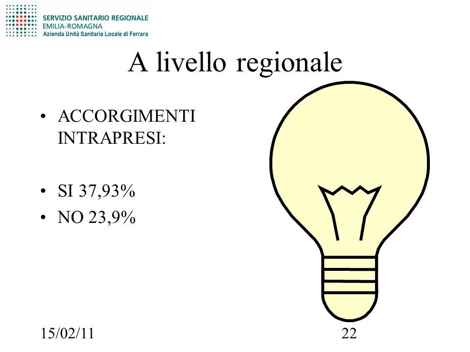 15/02/1122 A livello regionale ACCORGIMENTI INTRAPRESI: SI 37,93% NO 23,9%