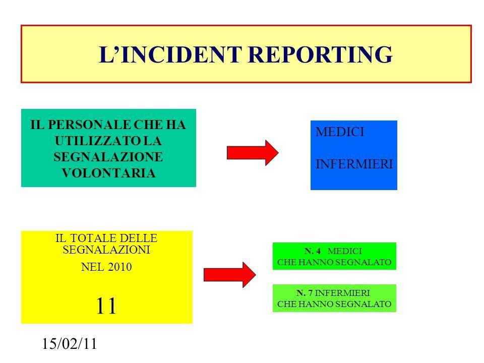 15/02/11 IL TOTALE DELLE SEGNALAZIONI NEL 2010 11 L'INCIDENT REPORTING IL PERSONALE CHE HA UTILIZZATO LA SEGNALAZIONE VOLONTARIA MEDICI INFERMIERI N.