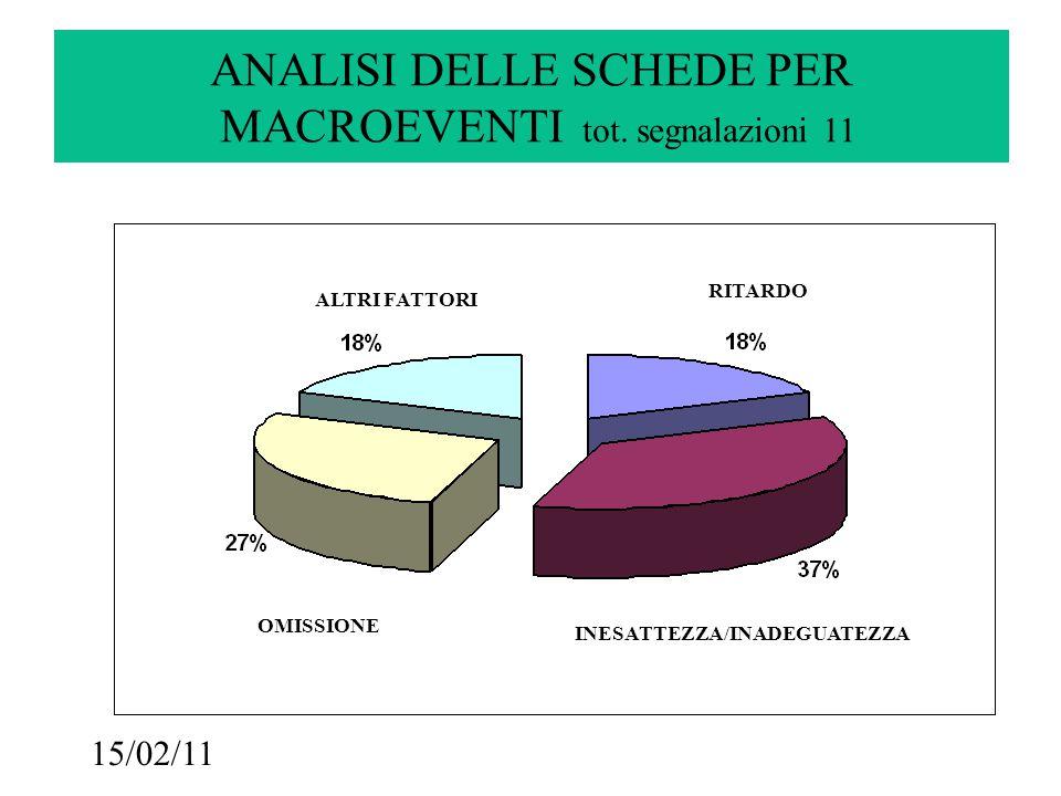 15/02/11 RITARDO ALTRI FATTORI INESATTEZZA OMISSIONE ANALISI DELLE SCHEDE PER MACROEVENTI tot.