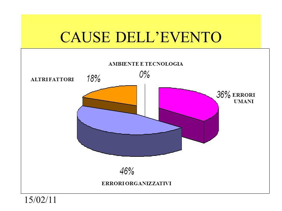 15/02/11 CAUSE DELL'EVENTO ALTRI FATTORI AMBIENTE E TECNOLOGIA ERRORI UMANI ERRORI ORGANIZZATIVI