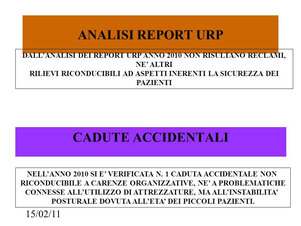 15/02/11 ANALISI REPORT URP CADUTE ACCIDENTALI DALL'ANALISI DEI REPORT URP ANNO 2010 NON RISULTANO RECLAMI, NE' ALTRI RILIEVI RICONDUCIBILI AD ASPETTI INERENTI LA SICUREZZA DEI PAZIENTI NELL'ANNO 2010 SI E' VERIFICATA N.