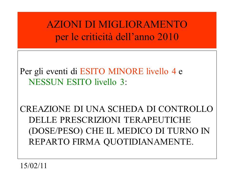 15/02/11 AZIONI DI MIGLIORAMENTO per le criticità dell'anno 2010 Per gli eventi di ESITO MINORE livello 4 e NESSUN ESITO livello 3: CREAZIONE DI UNA SCHEDA DI CONTROLLO DELLE PRESCRIZIONI TERAPEUTICHE (DOSE/PESO) CHE IL MEDICO DI TURNO IN REPARTO FIRMA QUOTIDIANAMENTE.