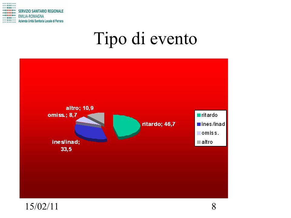 15/02/11 MACROEVENTO : ALTRI FATTORI tot. segnalazioni 2