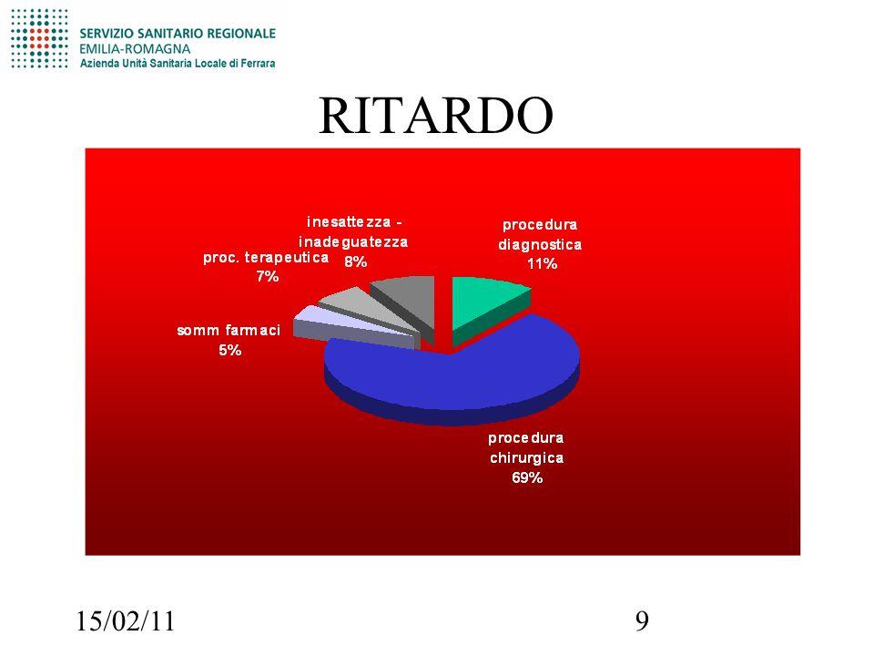15/02/119 RITARDO