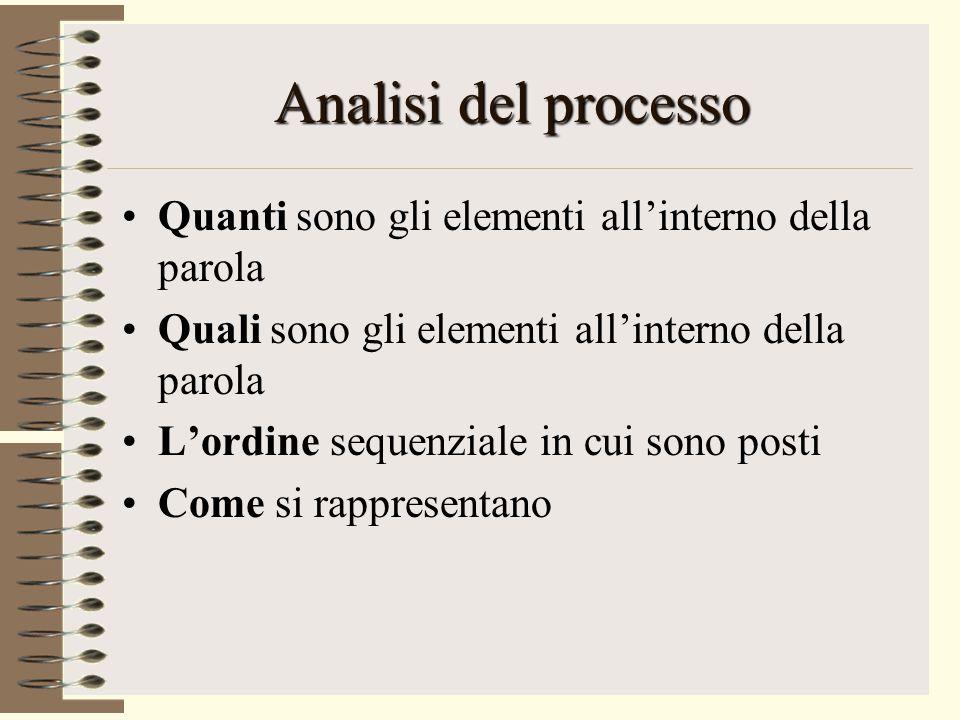Analisi del processo Quanti sono gli elementi all'interno della parola Quali sono gli elementi all'interno della parola L'ordine sequenziale in cui sono posti Come si rappresentano