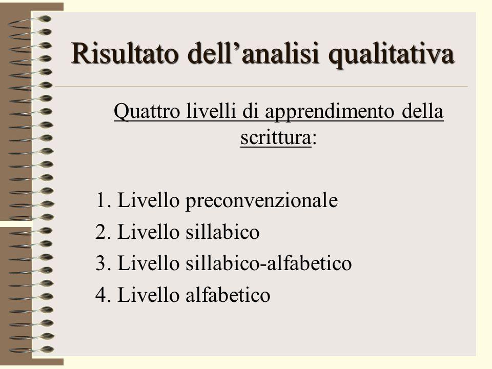Risultato dell'analisi qualitativa Quattro livelli di apprendimento della scrittura: 1.
