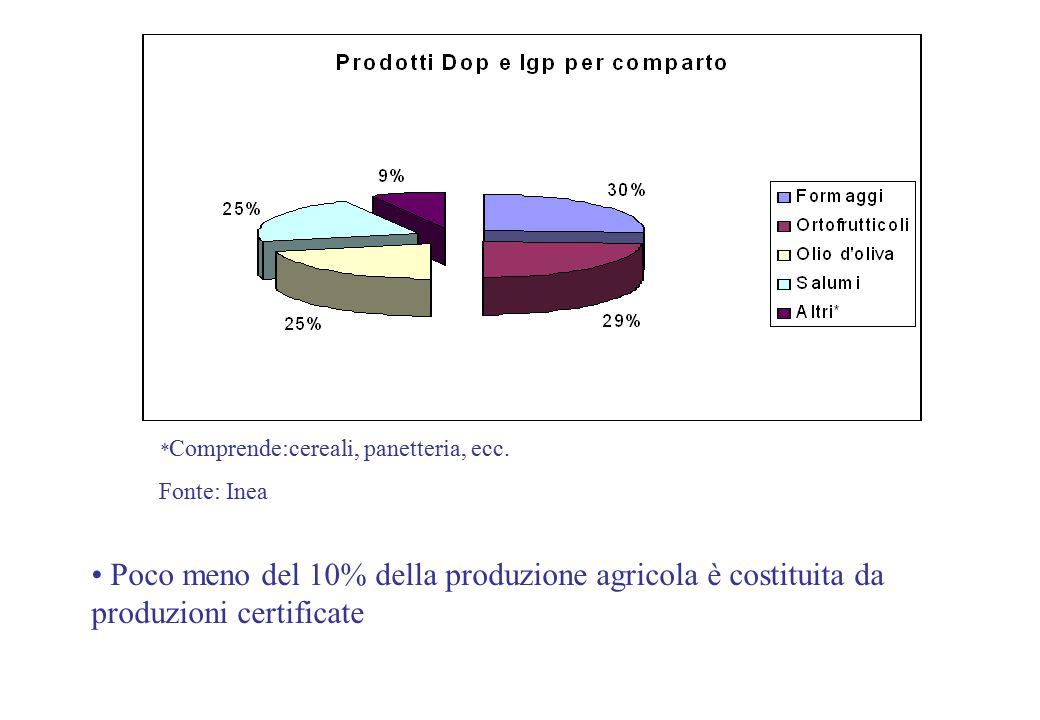 * Comprende:cereali, panetteria, ecc. Fonte: Inea Poco meno del 10% della produzione agricola è costituita da produzioni certificate