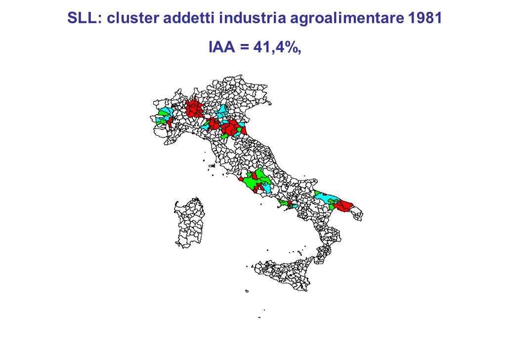 SLL: cluster addetti industria agroalimentare 1981 IAA = 41,4%,