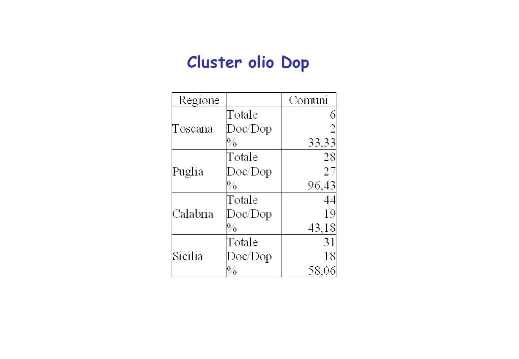 Cluster olio Dop