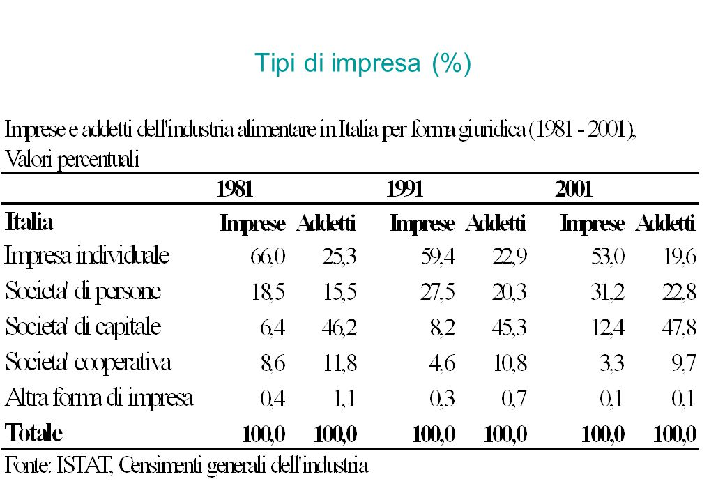 Tipi di impresa (%)