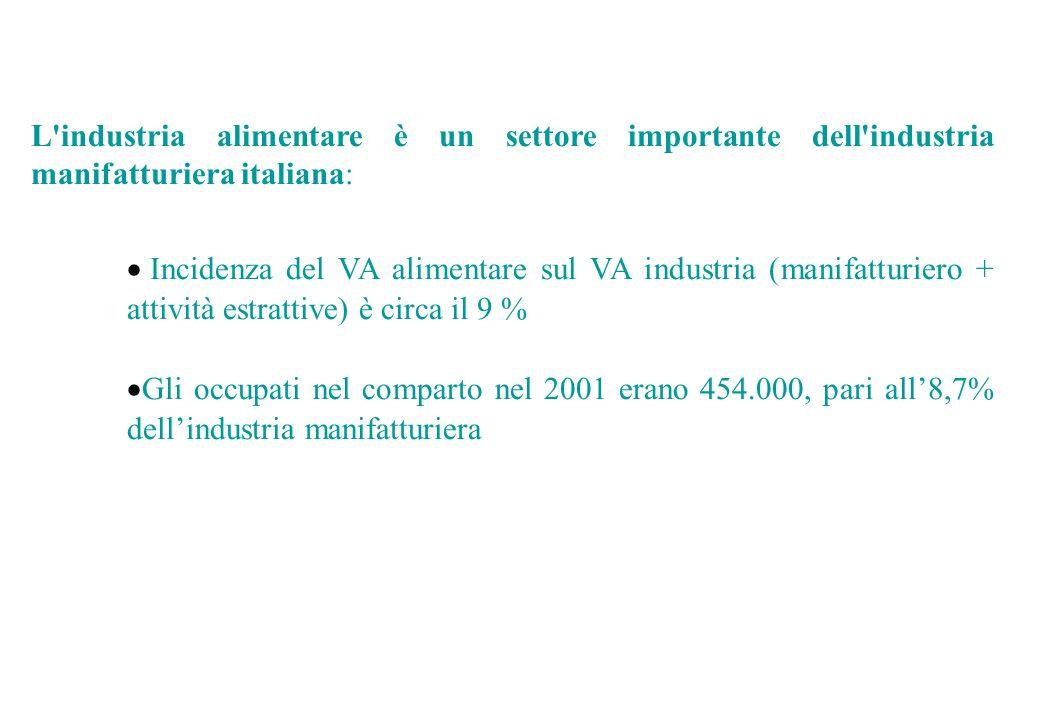 L industria alimentare è un settore importante dell industria manifatturiera italiana:  Incidenza del VA alimentare sul VA industria (manifatturiero + attività estrattive) è circa il 9 %  Gli occupati nel comparto nel 2001 erano 454.000, pari all'8,7% dell'industria manifatturiera
