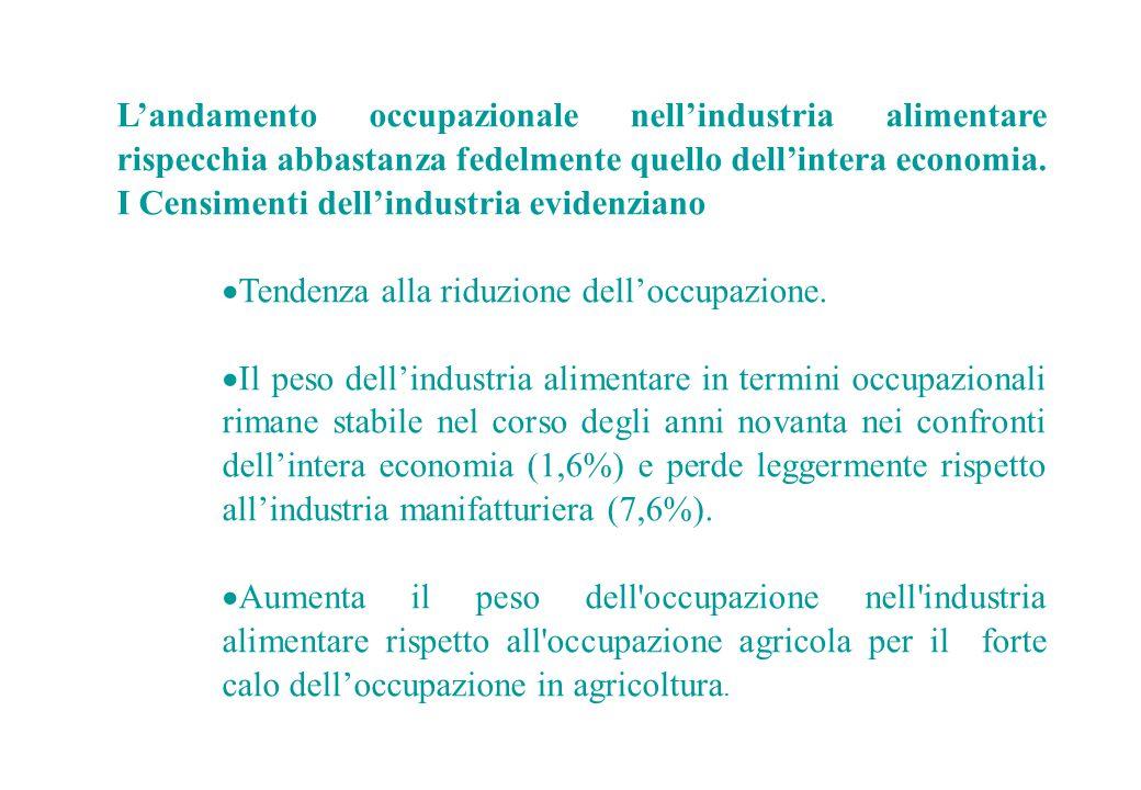L'andamento occupazionale nell'industria alimentare rispecchia abbastanza fedelmente quello dell'intera economia. I Censimenti dell'industria evidenzi