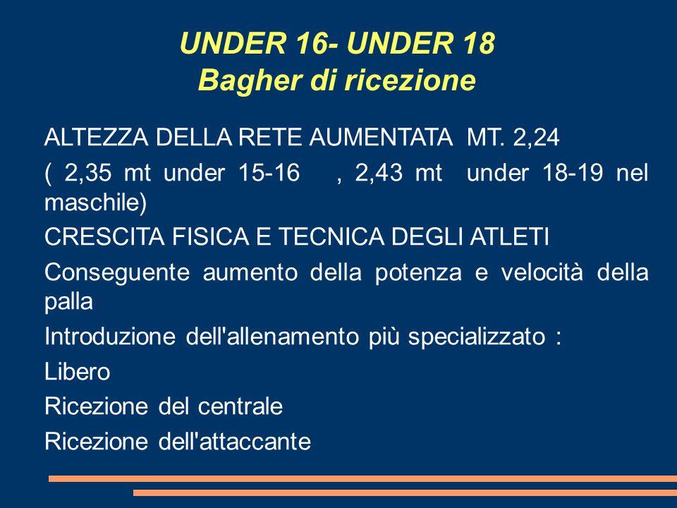 UNDER 16- UNDER 18 Bagher di ricezione ALTEZZA DELLA RETE AUMENTATA MT.