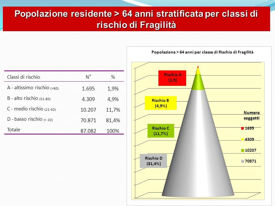 Classi di rischioN°% A - altissimo rischio (>80) 1.6951,9% B - alto rischio (51-80) 4.3094,9% C - medio rischio (21-50) 10.20711,7% D - basso rischio (< 20) 70.87181,4% Totale 87.082100% Popolazione residente > 64 anni stratificata per classi di rischio di Fragilità