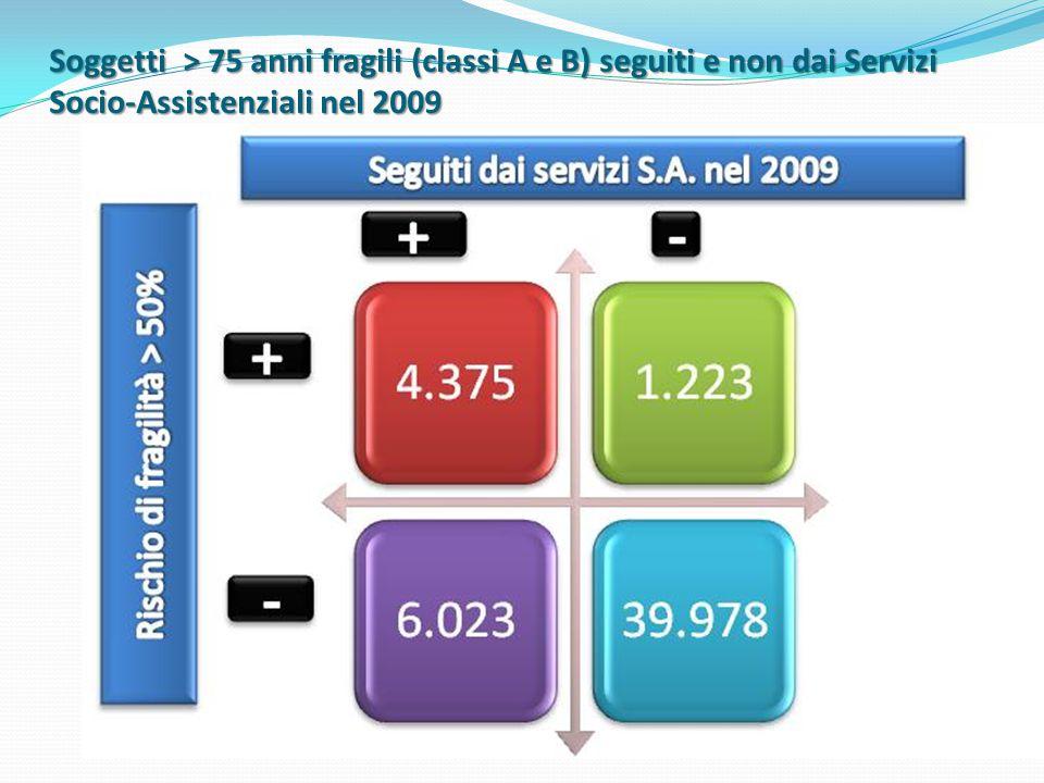 Soggetti > 75 anni fragili (classi A e B) seguiti e non dai Servizi Socio-Assistenziali nel 2009