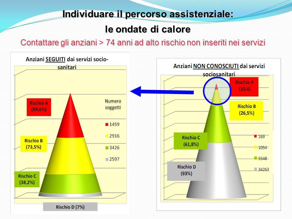 Contattare gli anziani > 74 anni ad alto rischio non inseriti nei servizi Individuare il percorso assistenziale: le ondate di calore