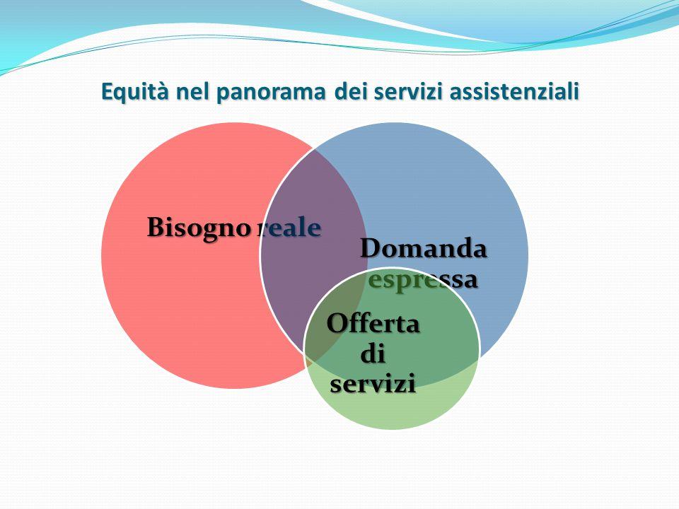 Equità nel panorama dei servizi assistenziali Bisogno reale Domanda espressa Offerta di servizi