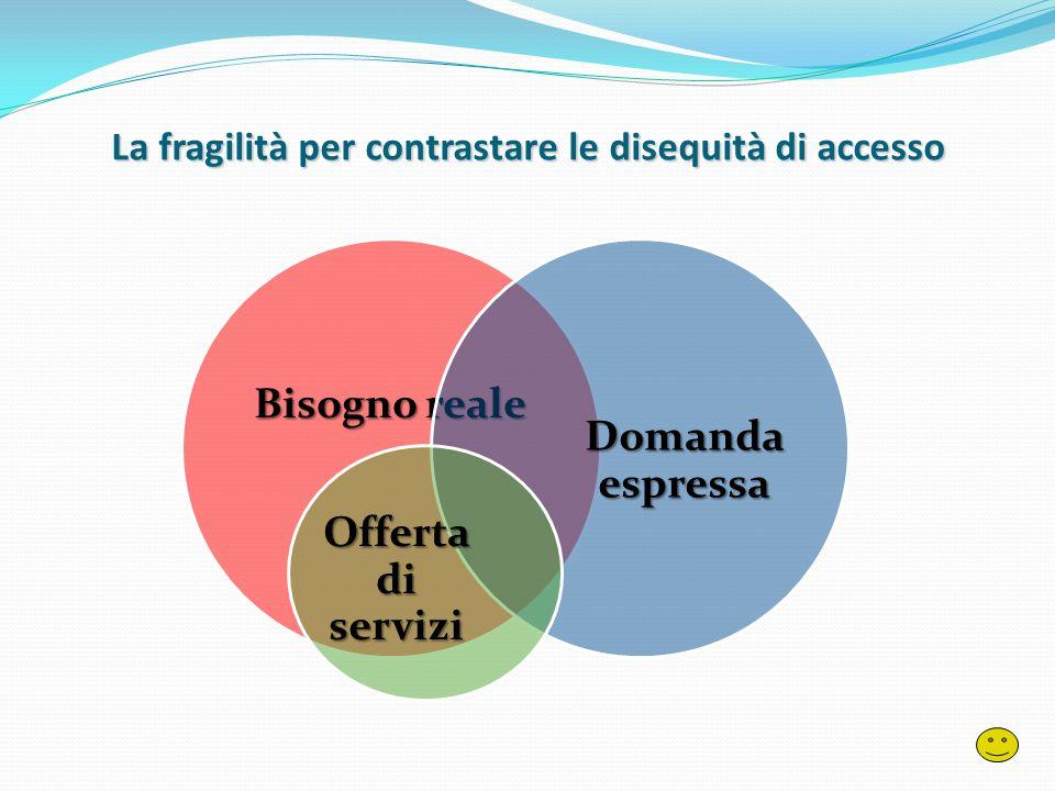 La fragilità per contrastare le disequità di accesso Bisogno reale Domanda espressa Offerta di servizi