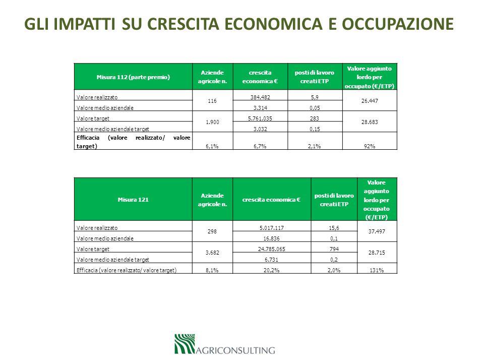 L A M ISURAZIONE DEI R ISULTATI D ELL 'A SSE 1 R.1 Numero di partecipanti che hanno terminato con successo una formazione in materia agricola e/o forestale Azioni Misura 111 Totale realizzato 2007-2013 (a) Target 2007- 2013 (b) Tasso di esecuzione (a)/(b) Azione 1A - Formazione collettiva (numero unico)6342.64124,0% Azione 1B - Tutoraggio - formazione individuale (numero unico)5434115,8% Indicatore di risultato R.1 (numero unico 1A + 1B) - 31/12/2013 6882.98223,1% L'incidenza dei formati con successo sui partecipanti, è pari al 75%.