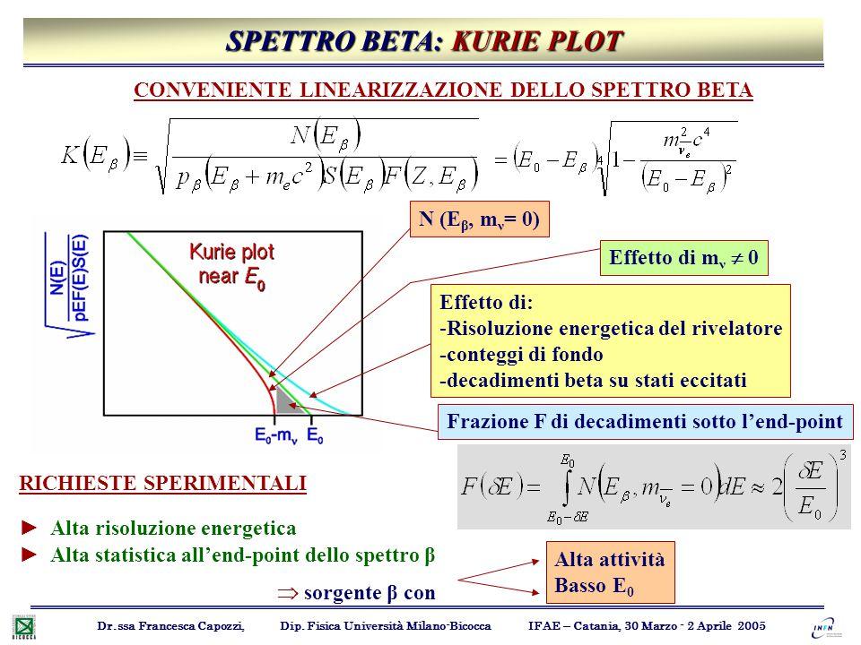 Effetto di: -Risoluzione energetica del rivelatore -conteggi di fondo -decadimenti beta su stati eccitati Effetto di m ν  0 N (E β, m ν = 0) Frazione