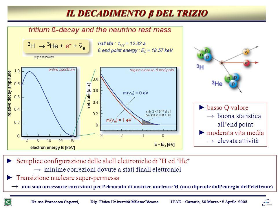IL DECADIMENTO β DEL TRIZIO Dr.ssa Francesca Capozzi, Dip. Fisica Università Milano-Bicocca IFAE – Catania, 30 Marzo - 2 Aprile 2005 ► Semplice config