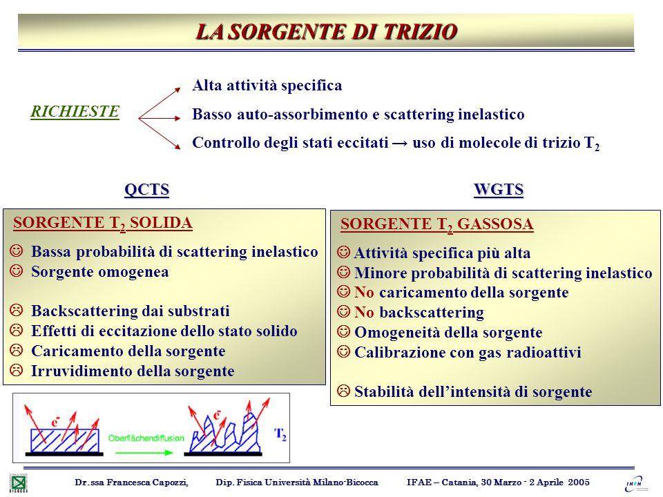 LA SORGENTE DI TRIZIO Dr.ssa Francesca Capozzi, Dip. Fisica Università Milano-Bicocca IFAE – Catania, 30 Marzo - 2 Aprile 2005 RICHIESTE Alta attività