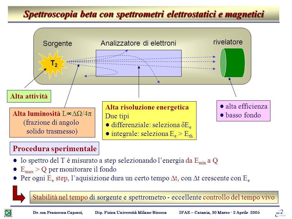 Spettroscopia beta con spettrometri elettrostatici e magnetici Dr.ssa Francesca Capozzi, Dip. Fisica Università Milano-Bicocca IFAE – Catania, 30 Marz