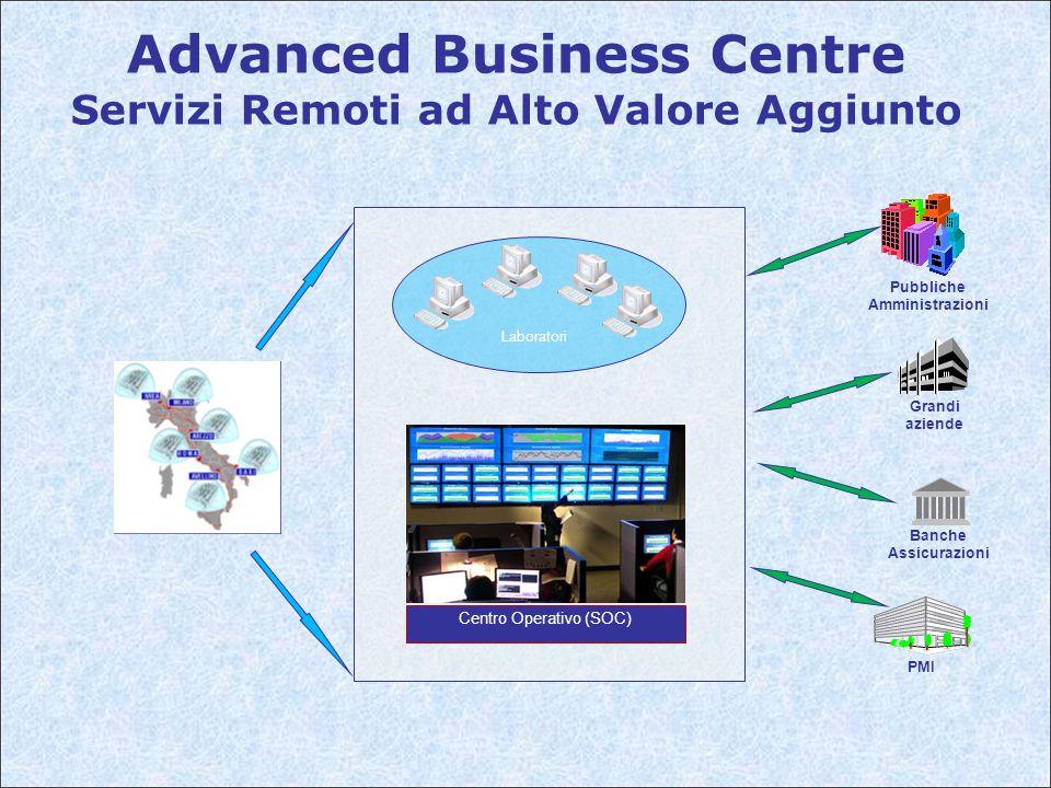 Advanced Business Centre Servizi Remoti ad Alto Valore Aggiunto Laboratori Centro Operativo (SOC) Pubbliche Amministrazioni PMI Grandi aziende Banche Assicurazioni