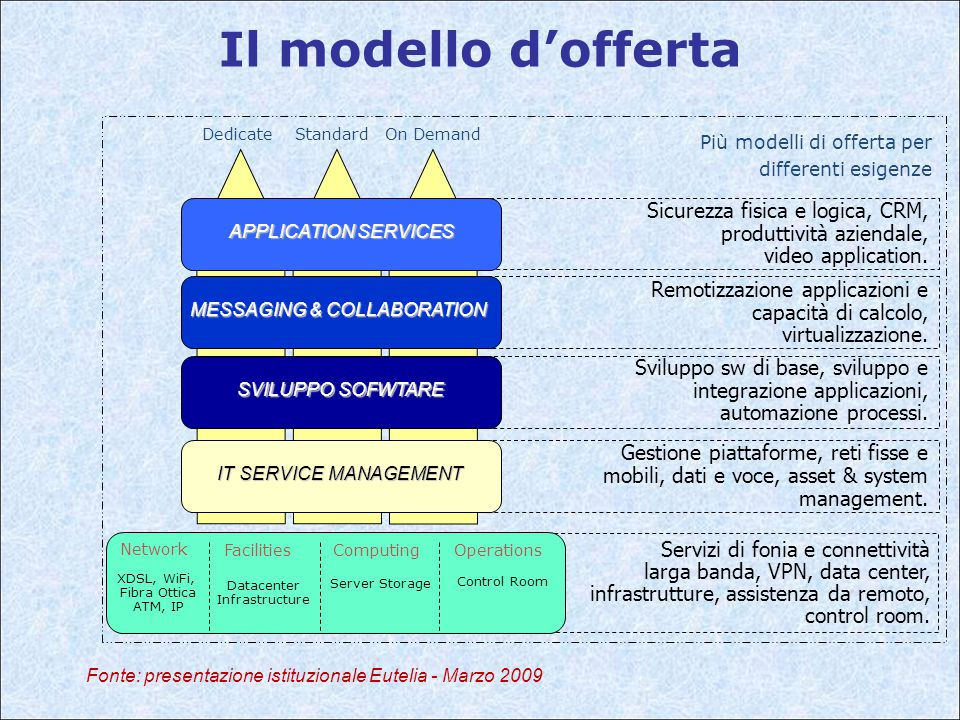 DedicateStandardOn Demand Più modelli di offerta per differenti esigenze Il modello d'offerta APPLICATION SERVICES Sicurezza fisica e logica, CRM, produttività aziendale, video application.