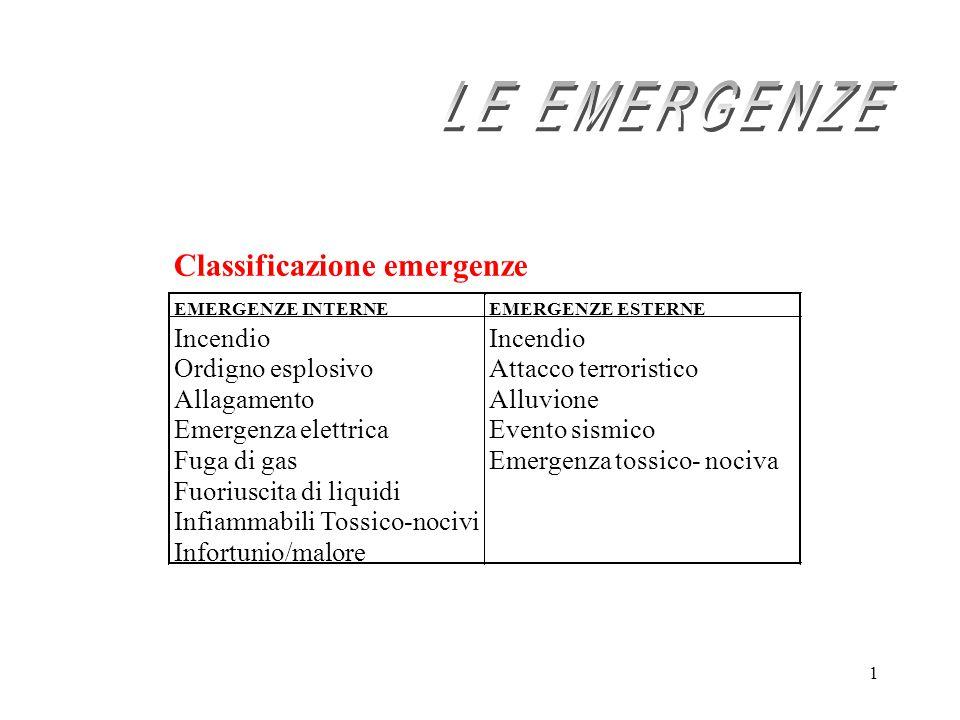 1 Classificazione emergenze EMERGENZE INTERNEEMERGENZE ESTERNE Incendio Ordigno esplosivo Allagamento Emergenza elettrica Fuga di gas Fuoriuscita di l