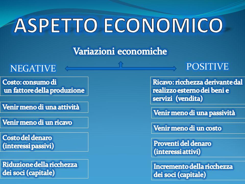 CONTO ECONOMICO Variazioni economiche negative Variazioni economiche positive COSTI 1.1 - 31.12RICAVI 1.1 - 31.12 UTILEPERDITA