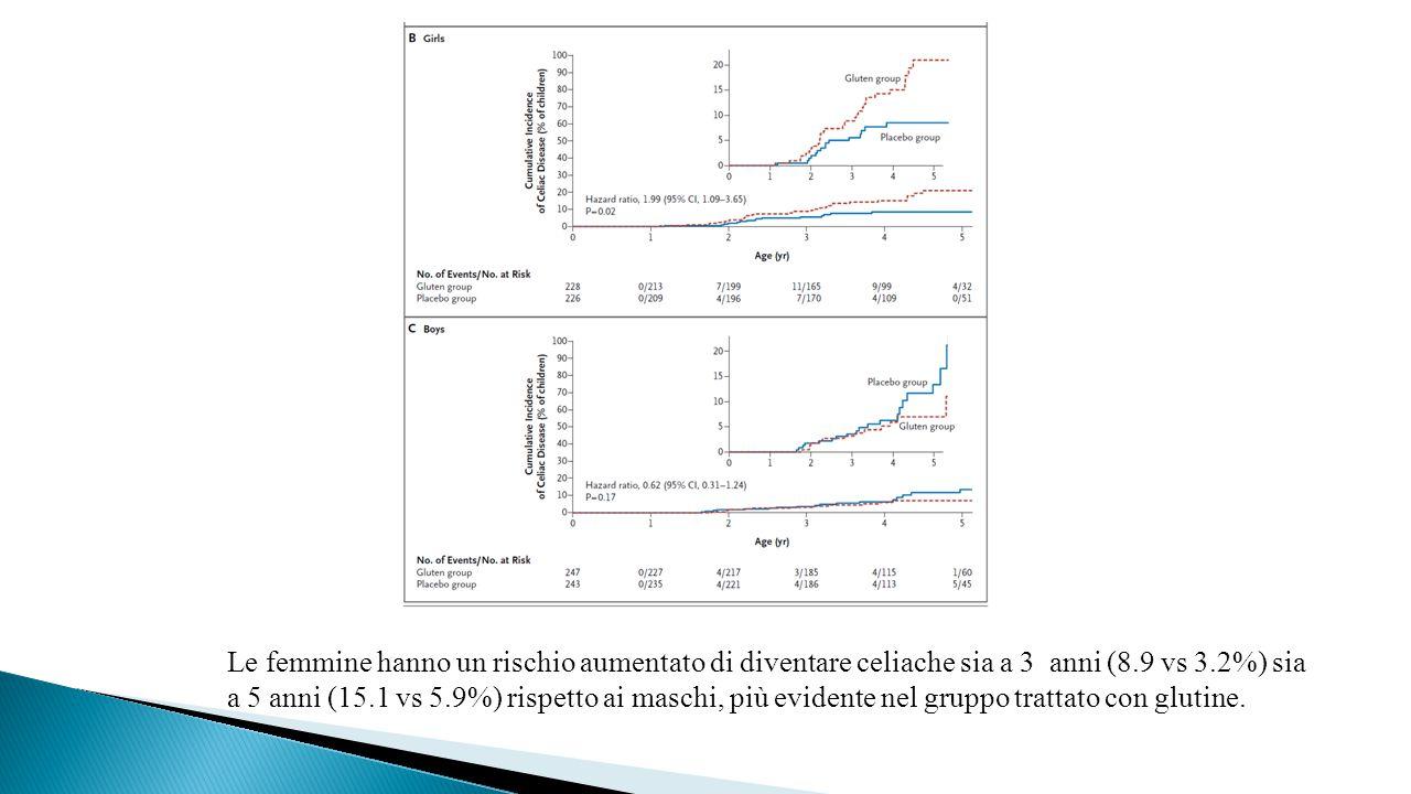 Le femmine hanno un rischio aumentato di diventare celiache sia a 3 anni (8.9 vs 3.2%) sia a 5 anni (15.1 vs 5.9%) rispetto ai maschi, più evidente ne