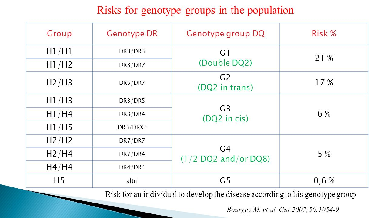 Risks for genotype groups in the population GroupGenotype DRGenotype group DQRisk % H1/H1 DR3/DR3 G1 (Double DQ2) 21 % H1/H2 DR3/DR7 H2/H3 DR5/DR7 G2