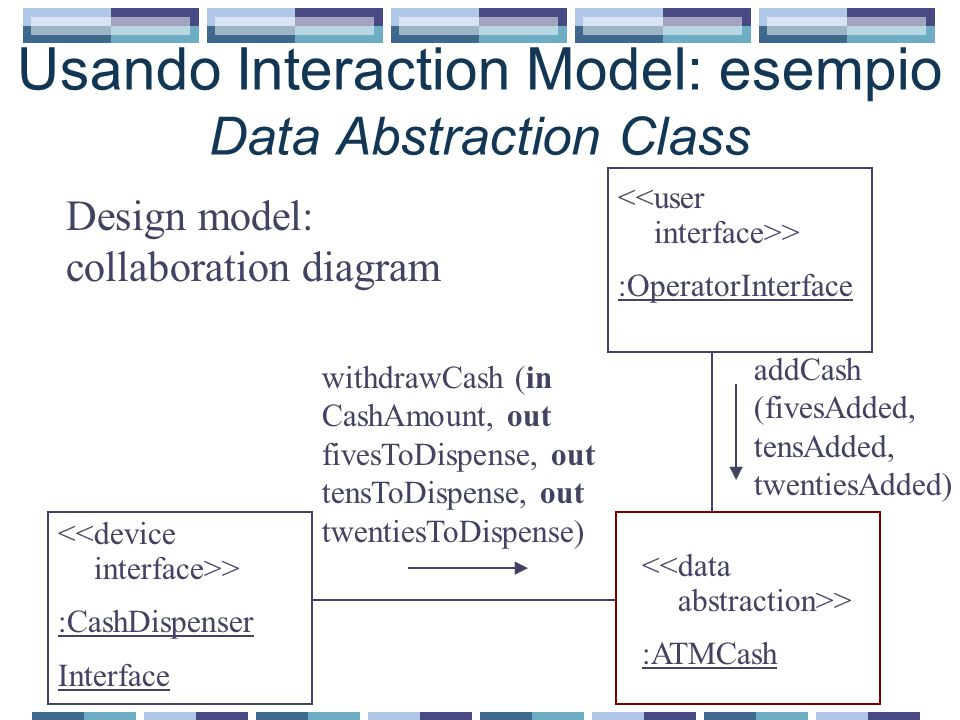 Usando Interaction Model: esempio Data Abstraction Class > :CashDispenser Interface > :OperatorInterface > :ATMCash Design model: collaboration diagram addCash (fivesAdded, tensAdded, twentiesAdded) withdrawCash (in CashAmount, out fivesToDispense, out tensToDispense, out twentiesToDispense)
