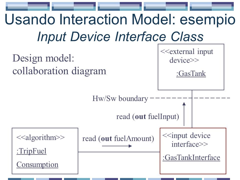 Usando Interaction Model: esempio Input Device Interface Class > :TripFuel Consumption > :GasTank > :GasTankInterface Design model: collaboration diagram read (out fuelInput) Hw/Sw boundary read (out fuelAmount)