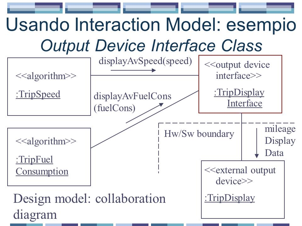 Usando Interaction Model: esempio Output Device Interface Class > :TripSpeed > :TripDisplay Interface > :TripDisplay Design model: collaboration diagr