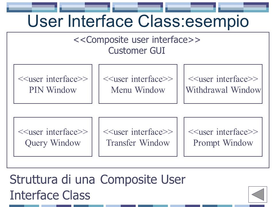 User Interface Class:esempio Struttura di una Composite User Interface Class > Customer GUI > PIN Window > Menu Window > Withdrawal Window > Query Win