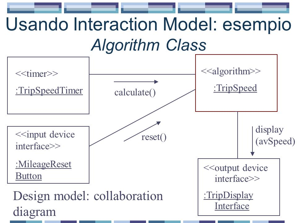 Usando Interaction Model: esempio Algorithm Class > :TripSpeedTimer > :TripSpeed > :TripDisplay Interface Design model: collaboration diagram display (avSpeed) > :MileageReset Button calculate() reset()