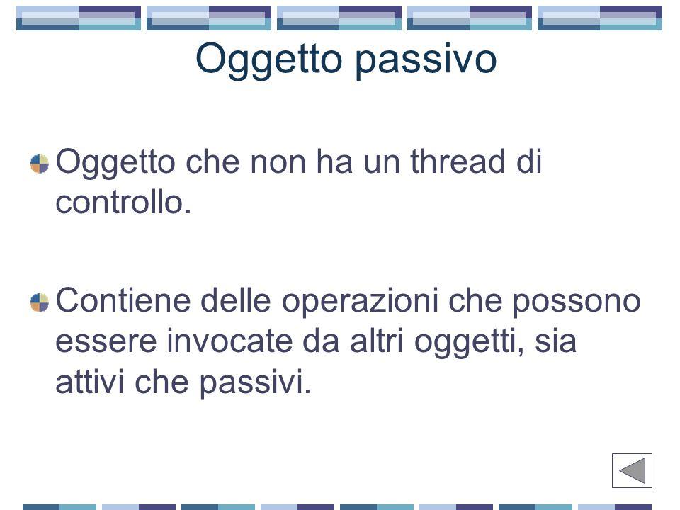 Oggetto passivo Oggetto che non ha un thread di controllo.