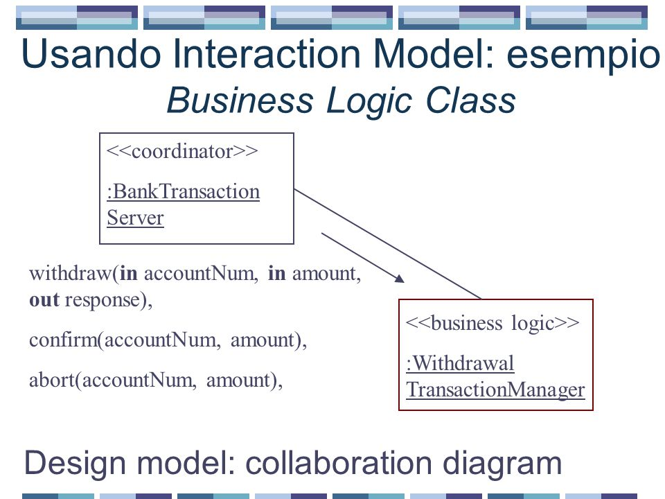 Usando Interaction Model: esempio Business Logic Class Design model: collaboration diagram > :BankTransaction Server > :Withdrawal TransactionManager withdraw(in accountNum, in amount, out response), confirm(accountNum, amount), abort(accountNum, amount),