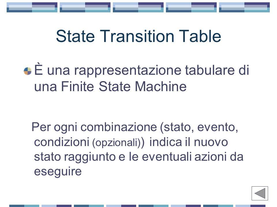 State Transition Table È una rappresentazione tabulare di una Finite State Machine Per ogni combinazione (stato, evento, condizioni (opzionali) ) indica il nuovo stato raggiunto e le eventuali azioni da eseguire