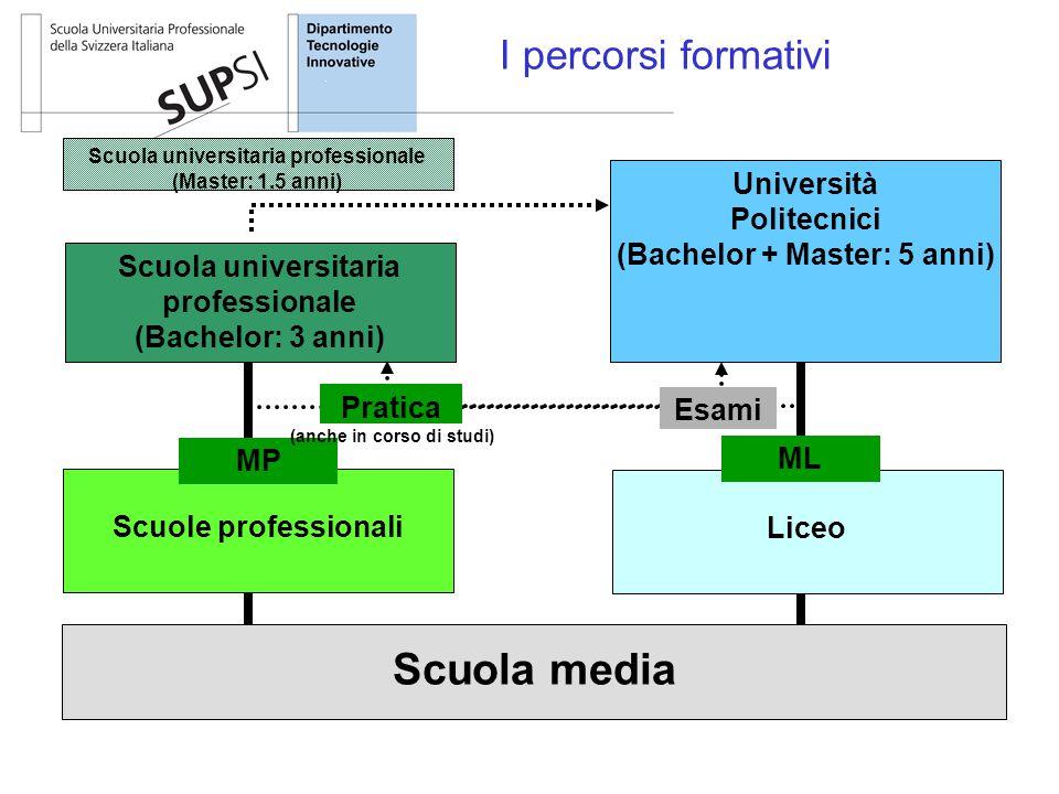 Università Politecnici (Bachelor + Master: 5 anni) Scuola universitaria professionale (Bachelor: 3 anni) Scuole professionali Liceo MP ML I percorsi f