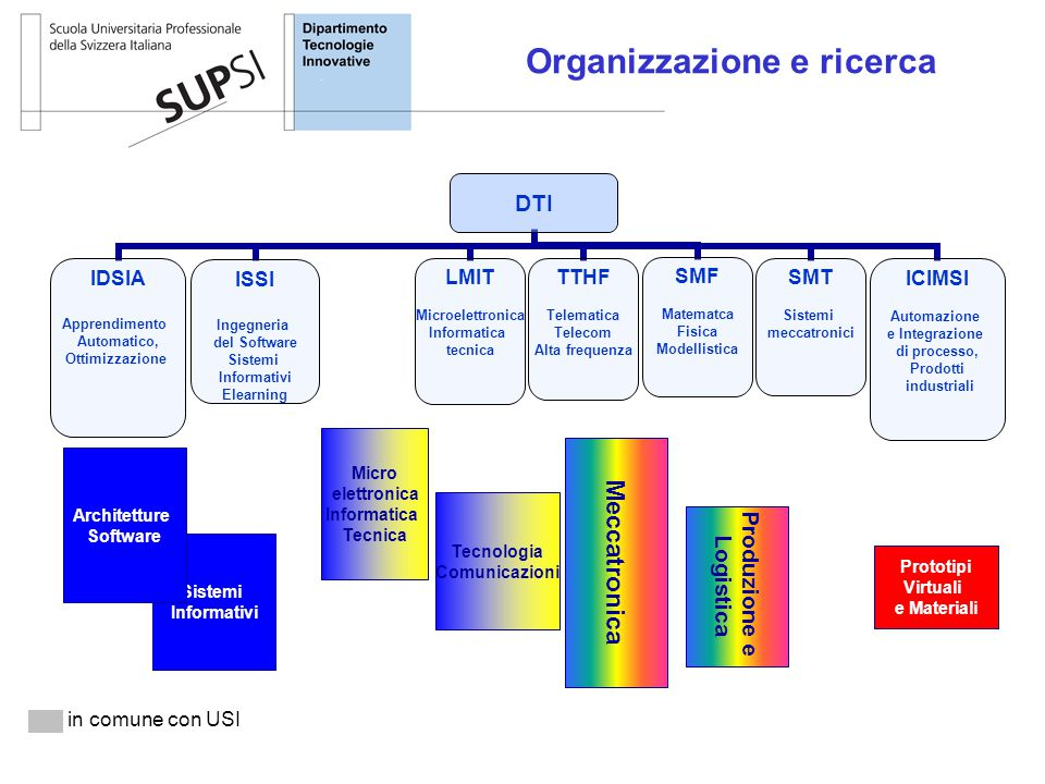 Organizzazione e ricerca in comune con USI Prototipi Virtuali e Materiali Tecnologia Comunicazioni Meccatronica Produzione e Logistica Sistemi Informa