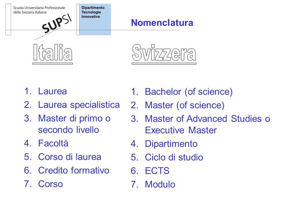 Nomenclatura 1.Laurea 2.Laurea specialistica 3.Master di primo o secondo livello 4.Facoltà 5.Corso di laurea 6.Credito formativo 7.Corso 1.Bachelor (o