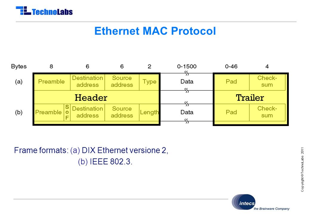 Copyright © TechnoLabs 2011 Ethernet MAC Protocol Frame formats: (a) DIX Ethernet versione 2, (b) IEEE 802.3.